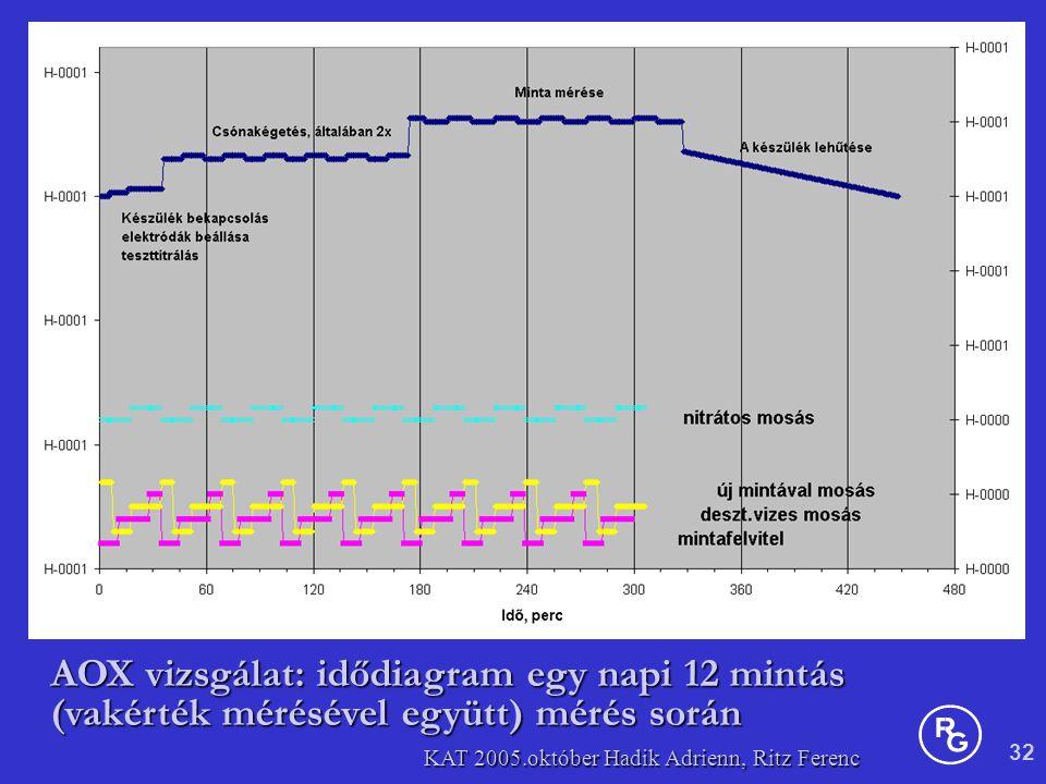 32 KAT 2005.október Hadik Adrienn, Ritz Ferenc AOX vizsgálat: idődiagram egy napi 12 mintás (vakérték mérésével együtt) mérés során