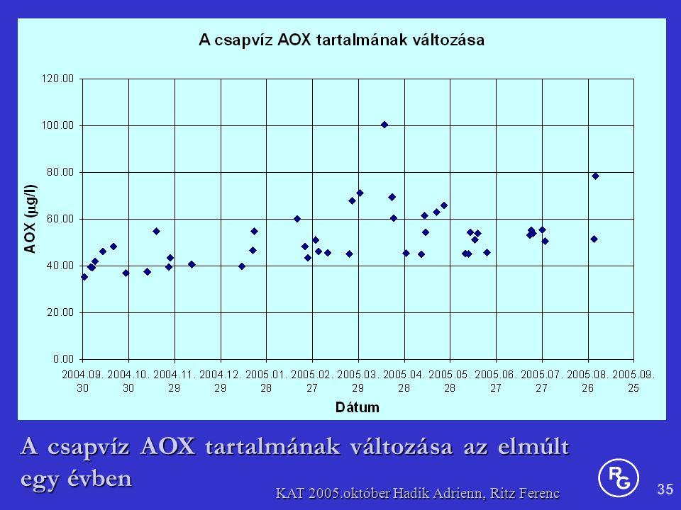 35 KAT 2005.október Hadik Adrienn, Ritz Ferenc A csapvíz AOX tartalmának változása az elmúlt egy évben