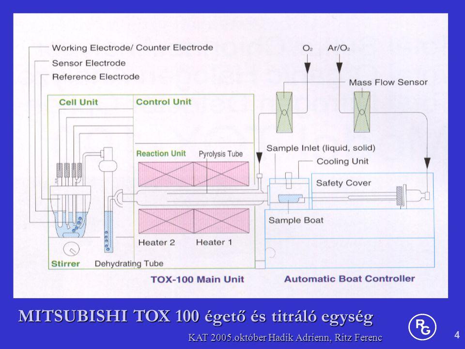 4 KAT 2005.október Hadik Adrienn, Ritz Ferenc MITSUBISHI TOX 100 égető és titráló egység
