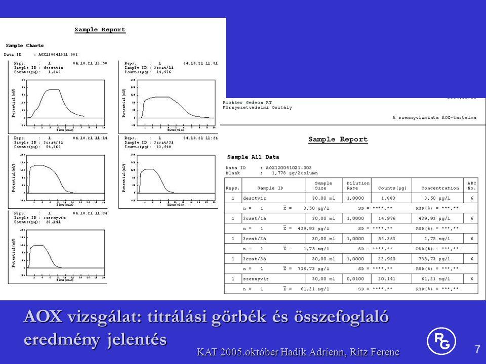 7 KAT 2005.október Hadik Adrienn, Ritz Ferenc AOX vizsgálat: titrálási görbék és összefoglaló eredmény jelentés