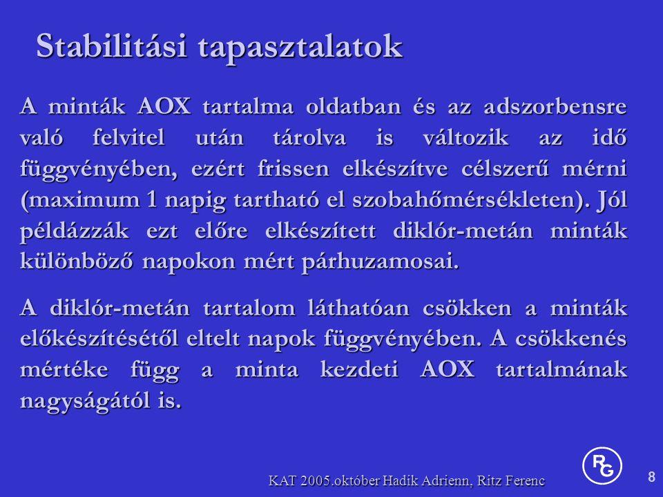 8 KAT 2005.október Hadik Adrienn, Ritz Ferenc Stabilitási tapasztalatok A minták AOX tartalma oldatban és az adszorbensre való felvitel után tárolva is változik az idő függvényében, ezért frissen elkészítve célszerű mérni (maximum 1 napig tartható el szobahőmérsékleten).