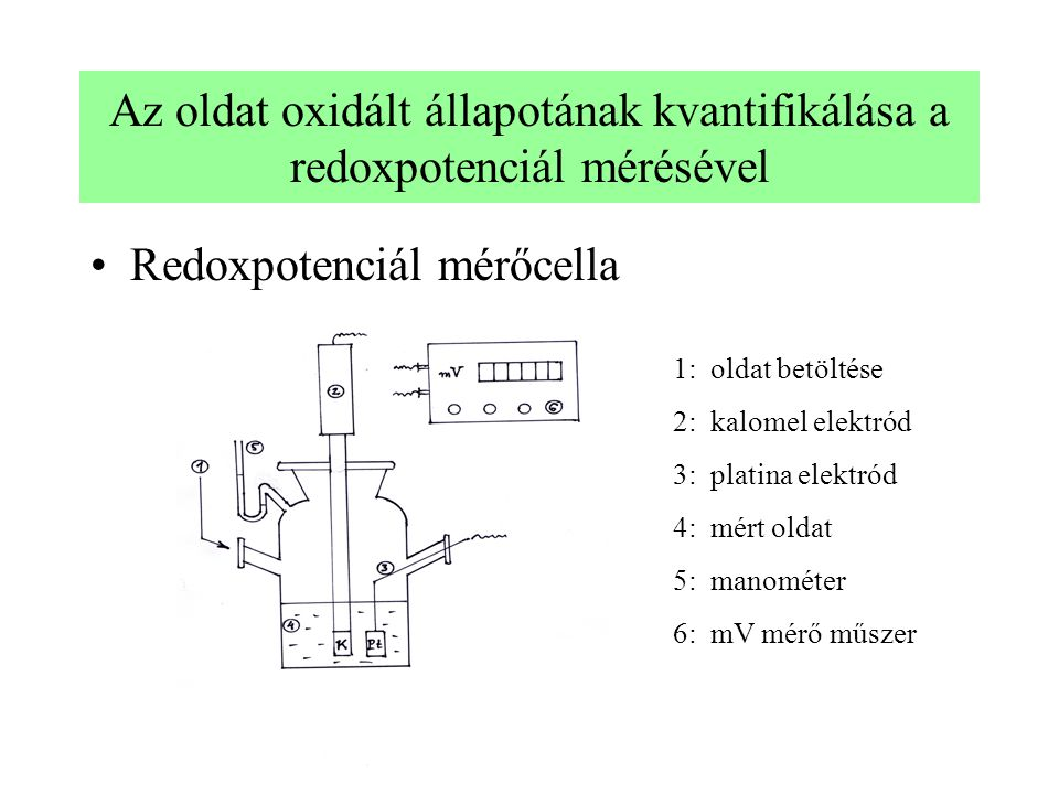 Az oldat oxidált állapotának kvantifikálása a redoxpotenciál mérésével Redoxpotenciál mérőcella 1: oldat betöltése 2: kalomel elektród 3: platina elektród 4: mért oldat 5: manométer 6: mV mérő műszer