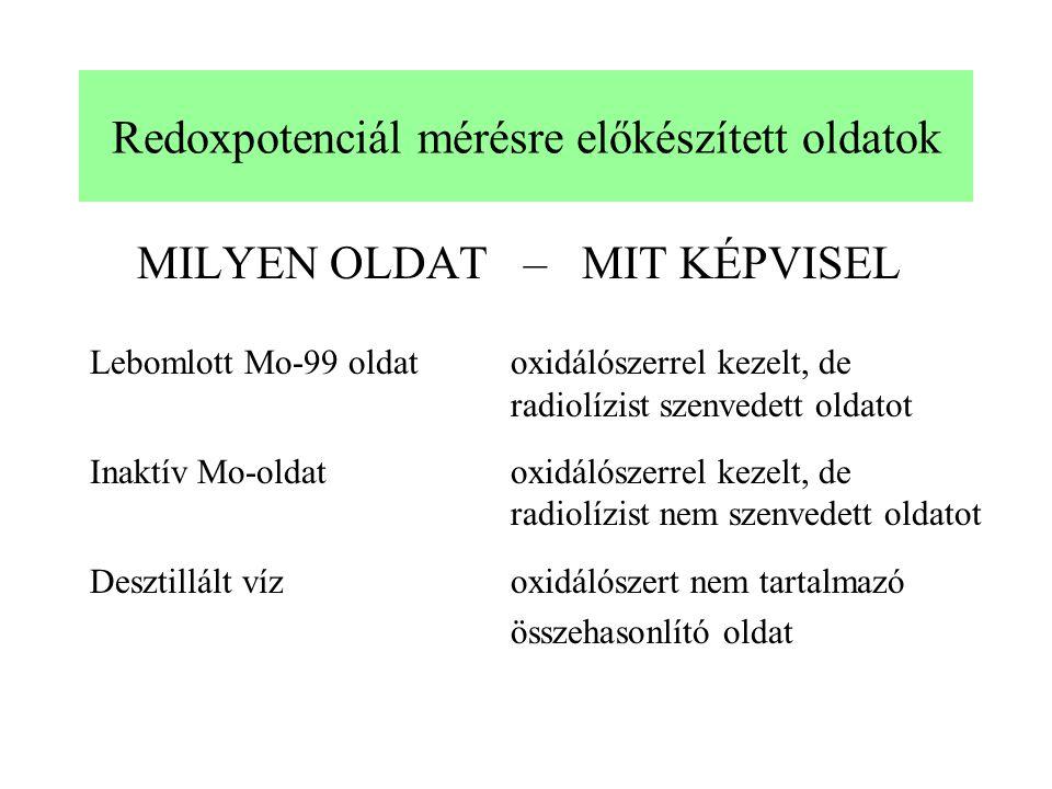 Redoxpotenciál mérésre előkészített oldatok MILYEN OLDAT – MIT KÉPVISEL Lebomlott Mo-99 oldatoxidálószerrel kezelt, de radiolízist szenvedett oldatot Inaktív Mo-oldatoxidálószerrel kezelt, de radiolízist nem szenvedett oldatot Desztillált vízoxidálószert nem tartalmazó összehasonlító oldat