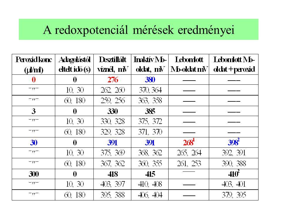 A redoxpotenciál mérések eredményei