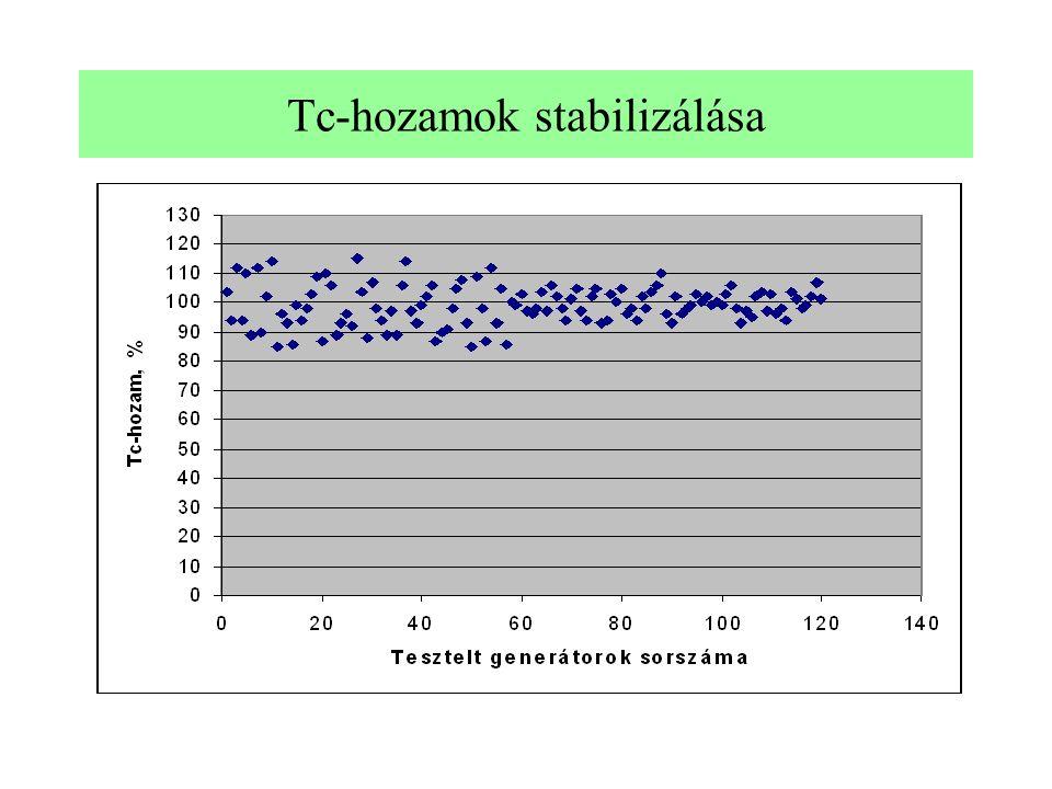 Tc-hozamok stabilizálása