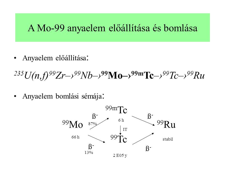 A Mo-99 anyaelem előállítása és bomlása Anyaelem előállítása : 235 U(n,f) 99 Zr–› 99 Nb–› 99 Mo–› 99m Tc–› 99 Tc–› 99 Ru Anyaelem bomlási sémája : 99m Tc 99 Mo 99 Ru 99 Tc 66 h 6 h stabil 2 E05 y IT ß-ß- ß-ß- ß-ß- ß-ß- 13% 87%