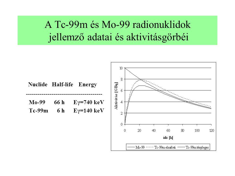 A Tc-99m és Mo-99 radionuklidok jellemző adatai és aktivitásgörbéi Nuclide Half-life Energy --------------------------------------- Mo-99 66 h Eγ=740 keV Tc-99m 6 h Eγ=140 keV
