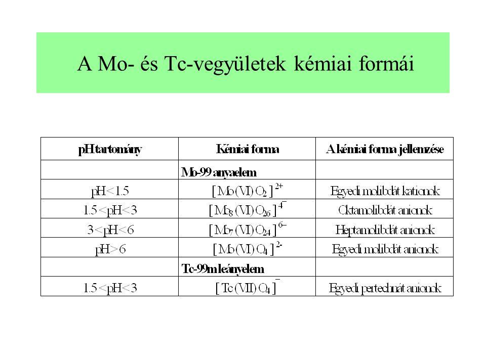 A Mo- és Tc-vegyületek kémiai formái