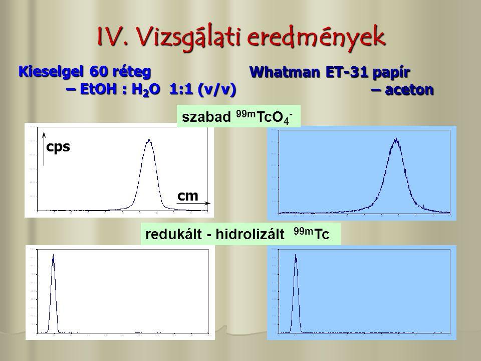 IV. Vizsgálati eredmények Kieselgel 60 réteg – EtOH : H 2 O 1:1 (v/v) Whatman ET-31 papír – aceton – aceton cps cm szabad 99m TcO 4 - redukált - hidro