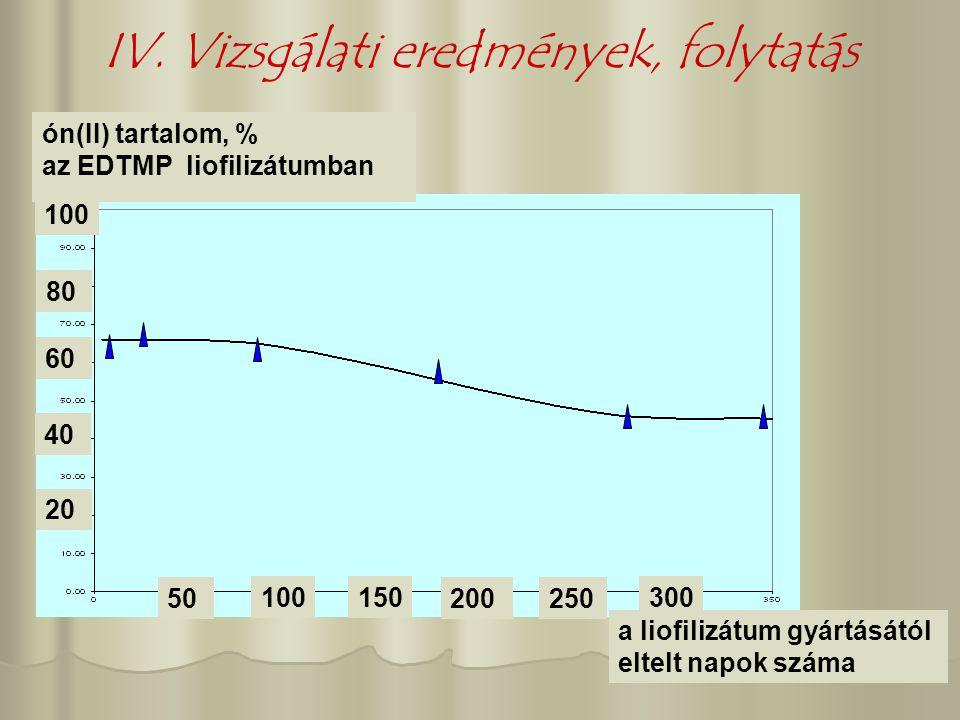 IV. Vizsgálati eredmények, folytatás 50 100 20 150 200250 300 40 60 80 100 a liofilizátum gyártásától eltelt napok száma ón(II) tartalom, % az EDTMP l