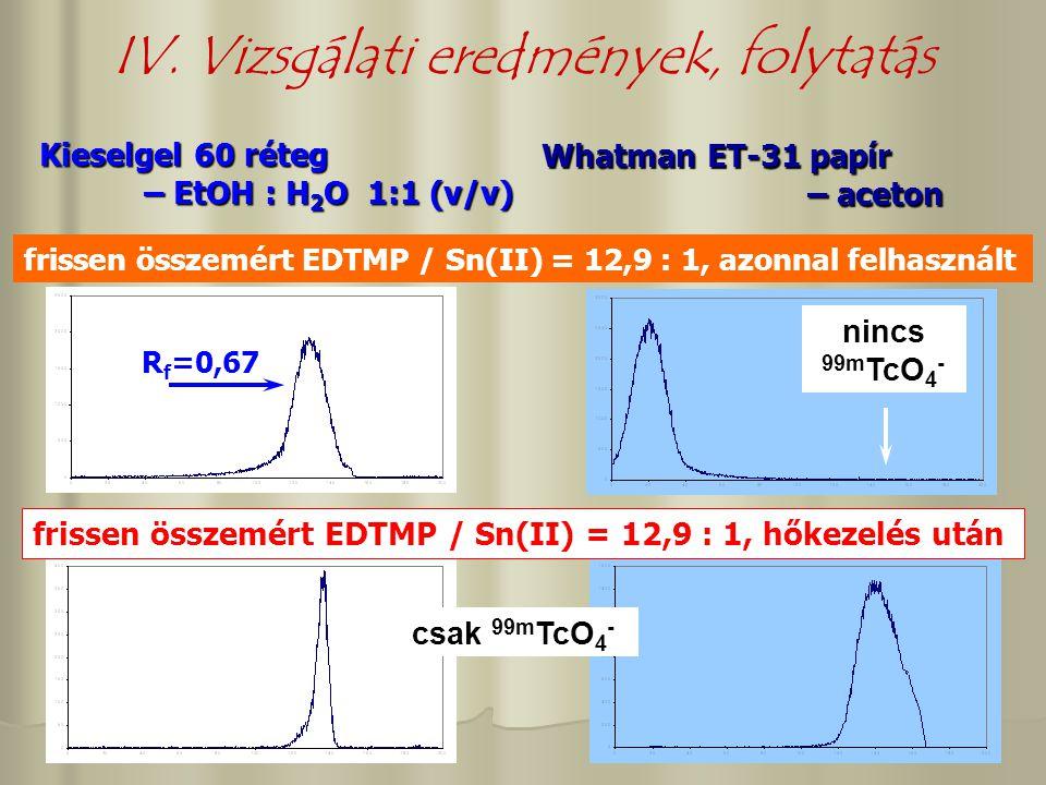 IV. Vizsgálati eredmények, folytatás Kieselgel 60 réteg – EtOH : H 2 O 1:1 (v/v) Whatman ET-31 papír – aceton – aceton R f =0,67 nincs 99m TcO 4 - csa