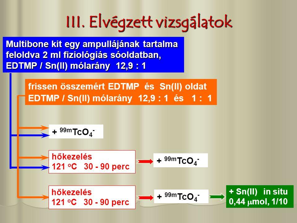 III. Elvégzett vizsgálatok + Sn(II) in situ 0,44  mol, 1/10 Multibone kit egy ampullájának tartalma feloldva 2 ml fiziológiás sóoldatban, EDTMP / Sn(