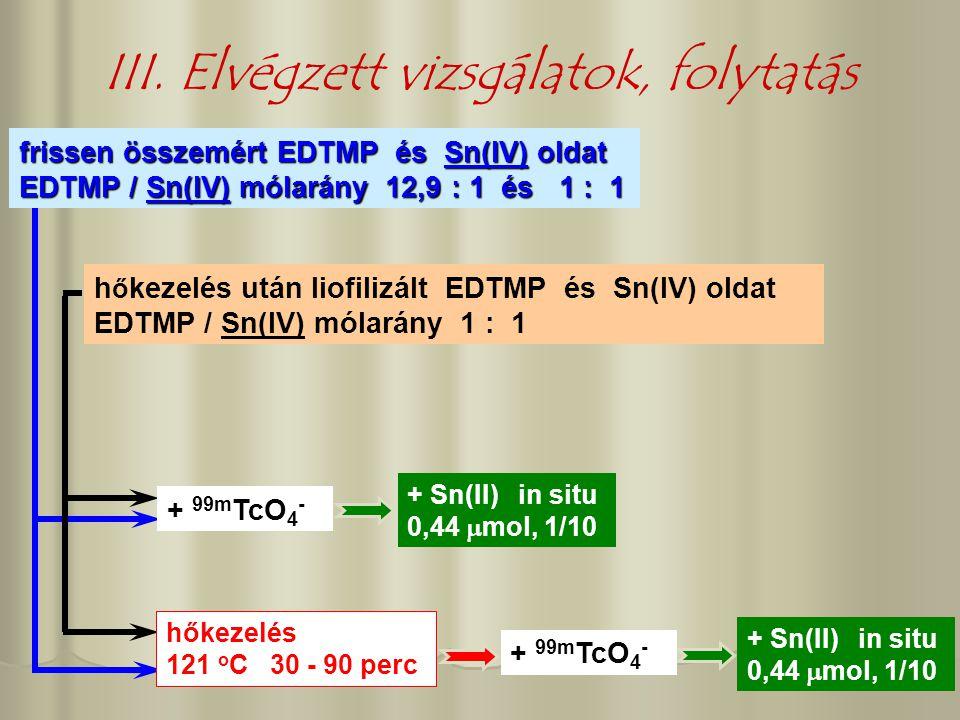 III. Elvégzett vizsgálatok, folytatás h ő kezelés után liofilizált EDTMP és Sn(IV) oldat EDTMP / Sn(IV) mólarány 1 : 1 frissen összemért EDTMP és Sn(I