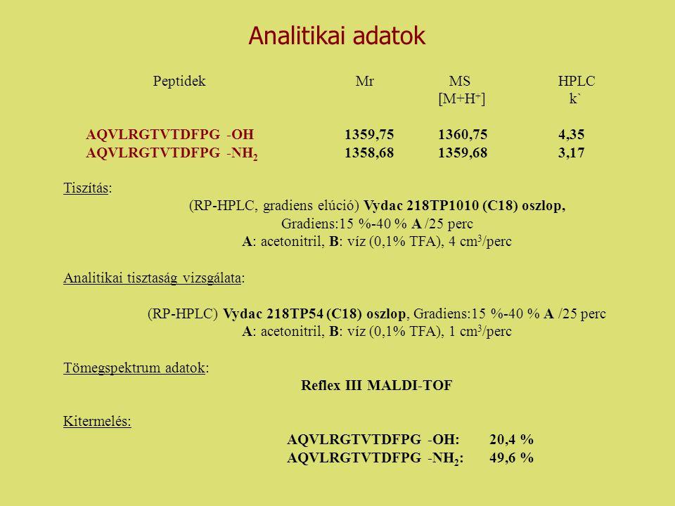 Analitikai adatok PeptidekMr MSHPLC [M+H + ] k` AQVLRGTVTDFPG -OH 1359,75 1360,75 4,35 AQVLRGTVTDFPG -NH 2 1358,68 1359,68 3,17 Tiszítás: (RP-HPLC, gr