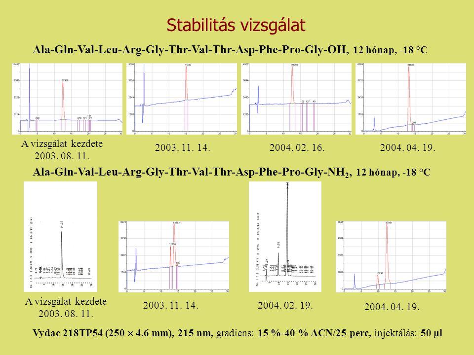 CCANX13 szintézise, stabilitás vizsgálata CCANX13: Cys-Cys-Ala-Gln-Val-Leu-Arg-Gly-Thr-Val-Thr-Asp-Phe-Pro-Gly-OH /CCAQVLRGTVTDFPG-OH/ Alkalmazott szintézis módszer, gyanta: Merrifield-féle szilárd fázisú peptidszintézis, Boc-kémia, Merrifield-gyanta Analitikai adatok: PeptidMr MSHPLC [M+H + ] k` CCAQVLRGTVTDFPG -OH 1565,92 1566,92 7,46 Kitermelés = 59,1 % Hővel szembeni stabilitás vizsgálata: 100 °C-on, fiziológiás sóoldatban hőkezelés nélküli20 perc1 óra