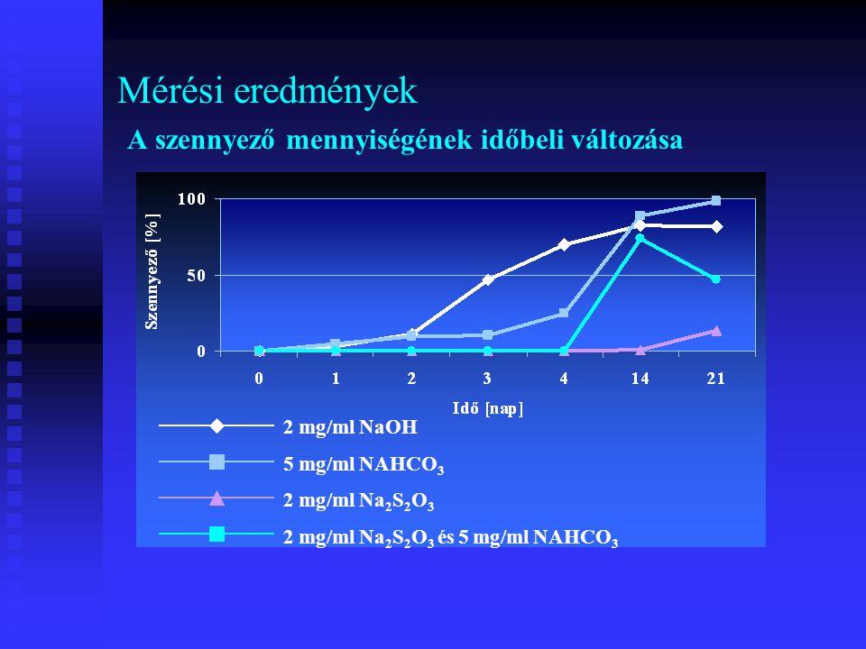 Mérési eredmények A szennyező mennyiségének időbeli változása 2 mg/ml NaOH 5 mg/ml NAHCO 3 2 mg/ml Na 2 S 2 O 3 2 mg/ml Na 2 S 2 O 3 és 5 mg/ml NAHCO