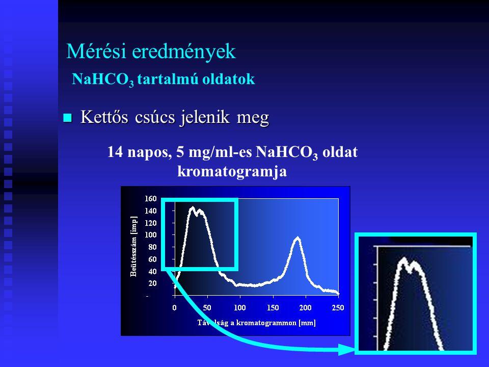 Mérési eredmények NaHCO 3 tartalmú oldatok Kettős csúcs jelenik meg 14 napos, 5 mg/ml-es NaHCO 3 oldat kromatogramja