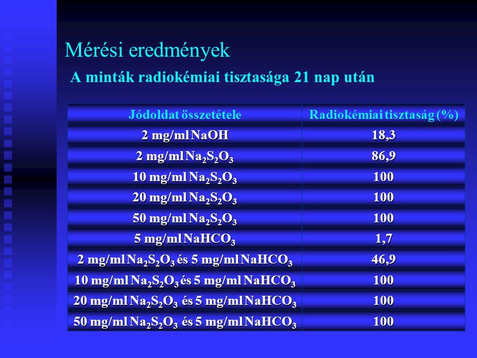 Mérési eredmények A minták radiokémiai tisztasága 21 nap után Jódoldat összetételeRadiokémiai tisztaság (%) 2 mg/ml NaOH 18,3 2 mg/ml Na 2 S 2 O 3 86,9 10 mg/ml Na 2 S 2 O 3 100 20 mg/ml Na 2 S 2 O 3 100 50 mg/ml Na 2 S 2 O 3 100 5 mg/ml NaHCO 3 1,7 2 mg/ml Na 2 S 2 O 3 és 5 mg/ml NaHCO 3 46,9 10 mg/ml Na 2 S 2 O 3 és 5 mg/ml NaHCO 3 100 20 mg/ml Na 2 S 2 O 3 és 5 mg/ml NaHCO 3 100 50 mg/ml Na 2 S 2 O 3 és 5 mg/ml NaHCO 3 100