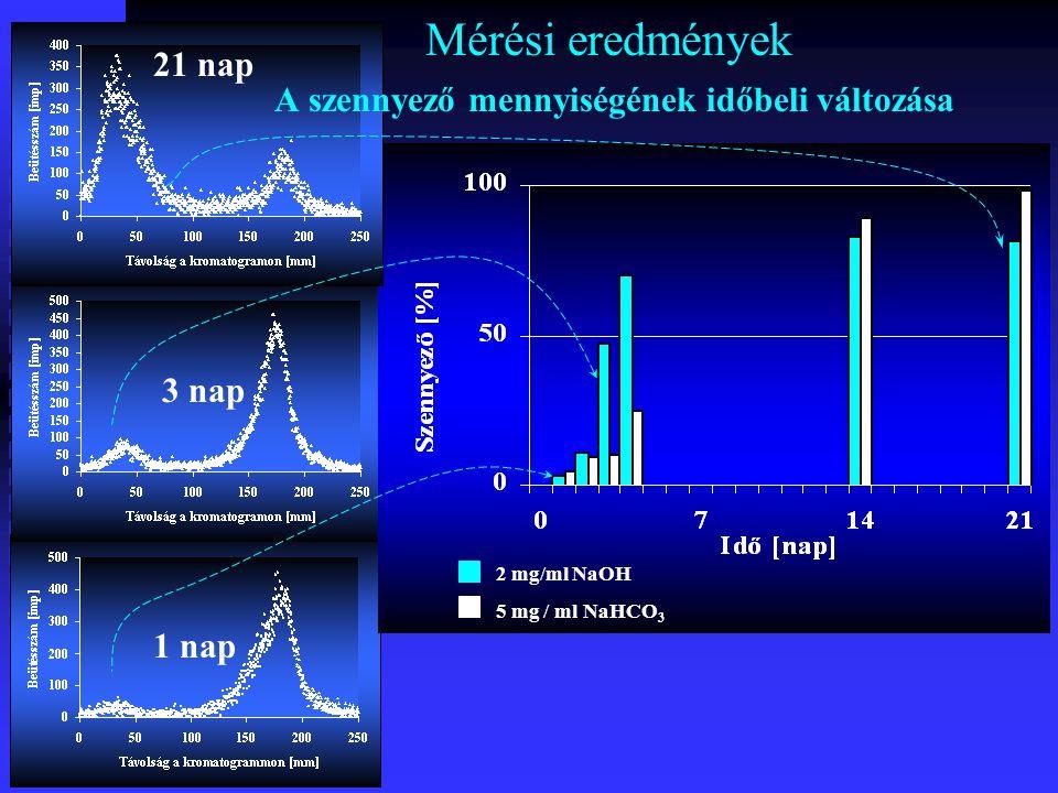 Mérési eredmények A szennyező azonosítása és mennyiségének időbeli változása 1 nap 2 nap 3 nap 21 nap 2 mg/ml-es NaOH oldatok kromatogramjai