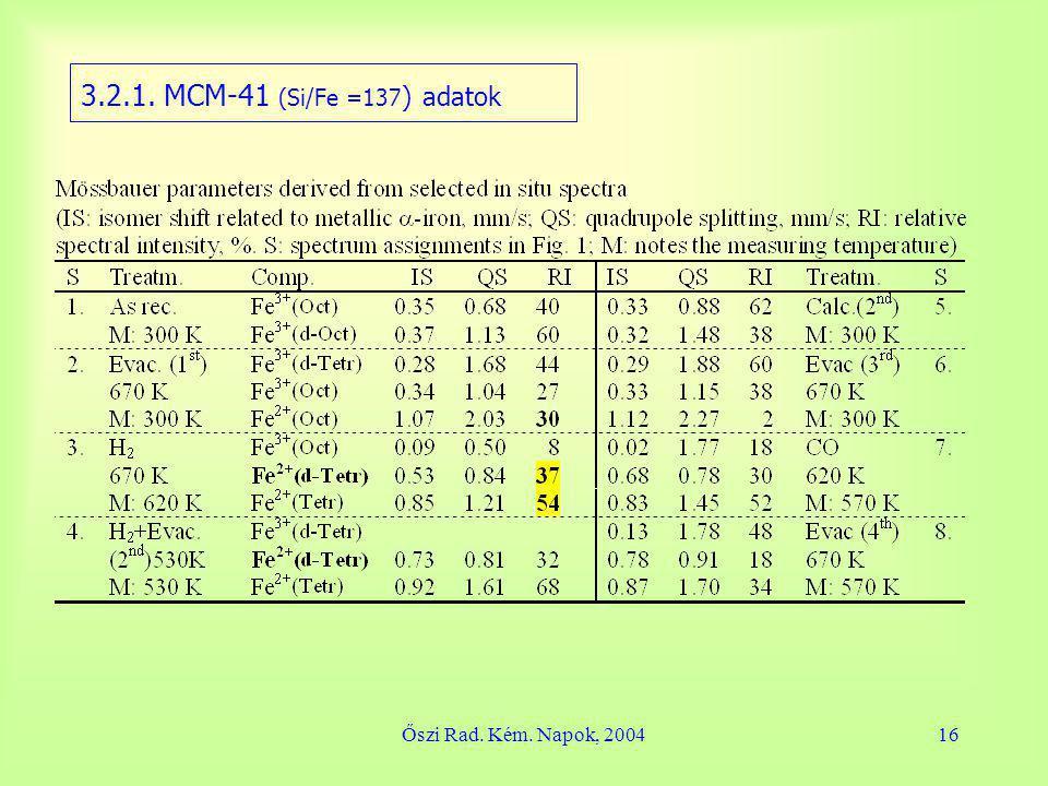 Őszi Rad. Kém. Napok, 200416 3.2.1. MCM-41 (Si/Fe =137 ) adatok