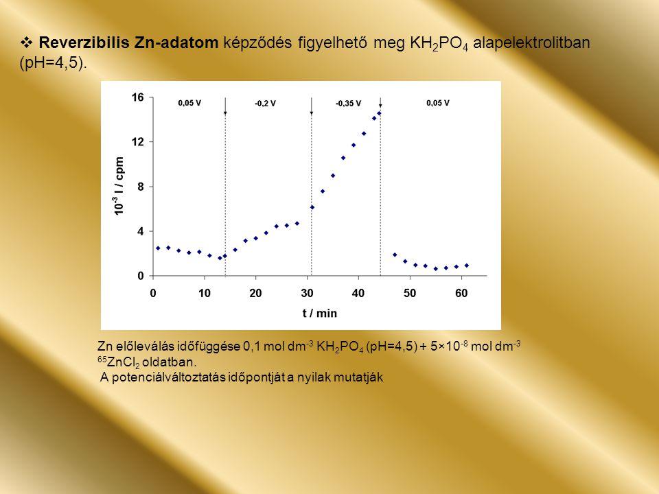 Zn előleválás időfüggése 0,1 mol dm -3 KH 2 PO 4 (pH=4,5) + 5×10 -8 mol dm -3 65 ZnCl 2 oldatban.