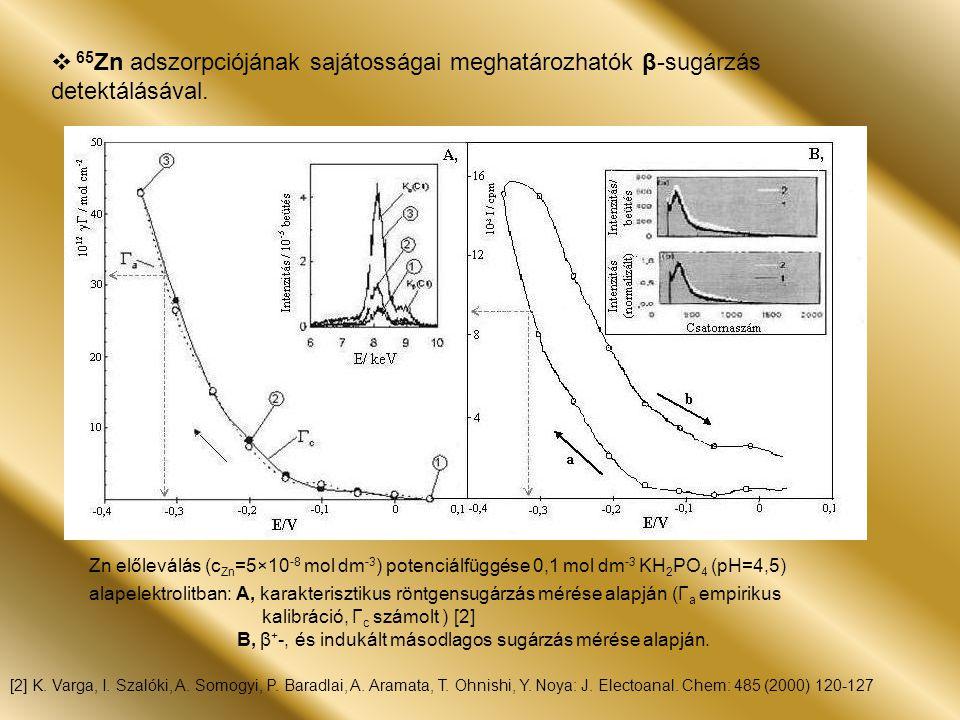 Zn előleválás (c Zn =5×10 -8 mol dm -3 ) potenciálfüggése 0,1 mol dm -3 KH 2 PO 4 (pH=4,5) alapelektrolitban: A, karakterisztikus röntgensugárzás mérése alapján (Γ a empirikus kalibráció, Γ c számolt ) [2] B, β + -, és indukált másodlagos sugárzás mérése alapján.
