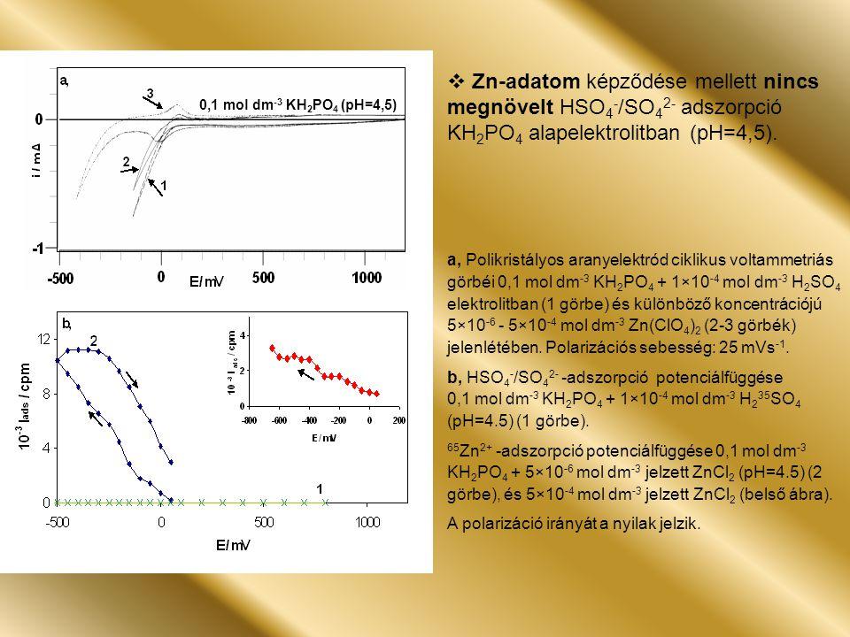 a, Polikristályos aranyelektród ciklikus voltammetriás görbéi 0,1 mol dm -3 KH 2 PO 4 + 1×10 -4 mol dm -3 H 2 SO 4 elektrolitban (1 görbe) és különböző koncentrációjú 5×10 -6 - 5×10 -4 mol dm -3 Zn(ClO 4 ) 2 (2-3 görbék) jelenlétében.