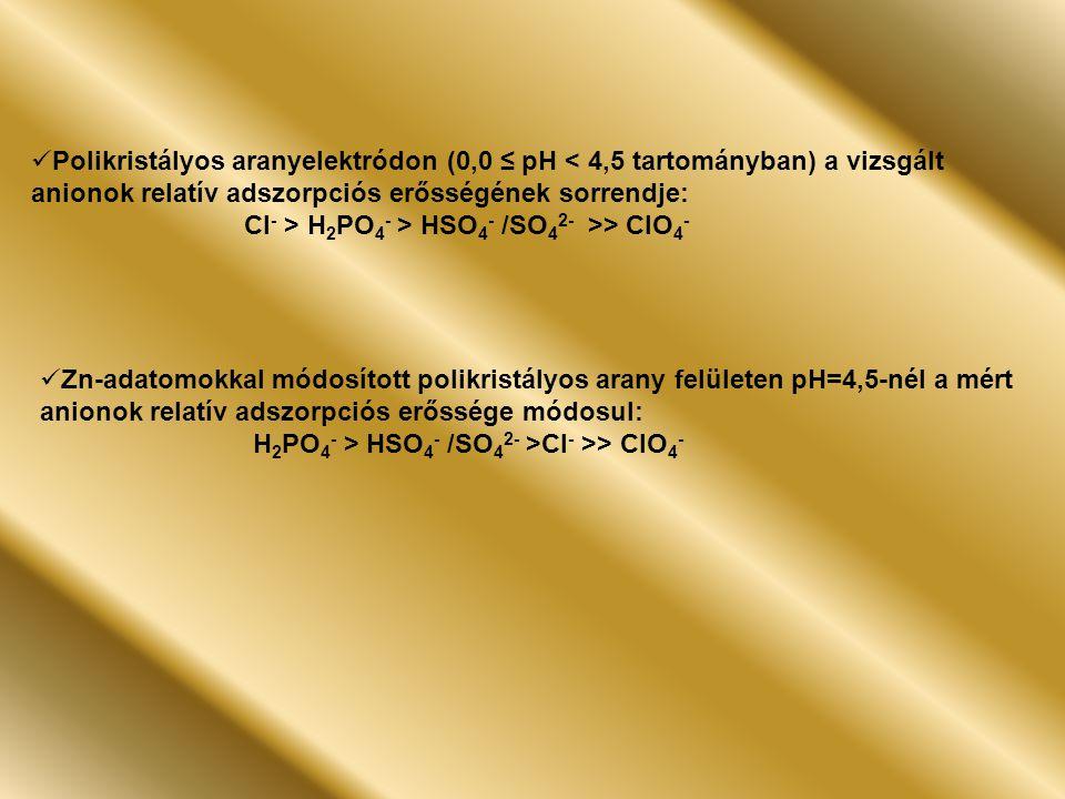 Polikristályos aranyelektródon (0,0 ≤ pH < 4,5 tartományban) a vizsgált anionok relatív adszorpciós erősségének sorrendje: Cl - > H 2 PO 4 - > HSO 4 - /SO 4 2- >> ClO 4 - Zn-adatomokkal módosított polikristályos arany felületen pH=4,5-nél a mért anionok relatív adszorpciós erőssége módosul: H 2 PO 4 - > HSO 4 - /SO 4 2- >Cl - >> ClO 4 -