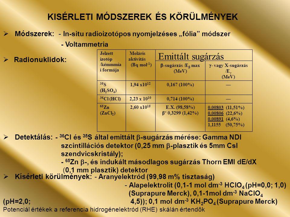 """KISÉRLETI MÓDSZEREK ÉS KÖRÜLMÉNYEK  Módszerek: - In-situ radioizotópos nyomjelzéses """"fólia módszer - Voltammetria  Radionuklidok:  Detektálás: - 36 Cl és 35 S által emittált  -sugárzás mérése: Gamma NDI szcintillációs detektor (0,25 mm  -plasztik és 5mm CsI szendvicskristály); - 65 Zn  -, és indukált másodlagos sugárzás Thorn EMI dE/dX (0,1 mm plasztik) detektor  Kísérleti körülmények: - Aranyelektród (99,98 m% tisztaság) - Alapelektrolit (0,1-1 mol dm -3 HClO 4 (pH=0,0; 1,0) (Suprapure Merck), 0,1-1mol dm -3 NaClO 4 (pH=2,0; 4,5)); 0,1 mol dm -3 KH 2 PO 4 (Suprapure Merck) Potenciál értékek a referencia hidrogénelektród (RHE) skálán értendők 0,00803 (11,51%) 0,00806 (22,6%) 0,00891 (4,6%) 1,1155 (50,75%) E.X."""