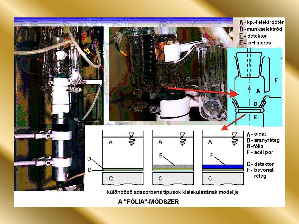 Kísérleti eredmények A HSO 4 - /SO 4 2- -adszorpció potenciálfüggésének pH szerinti változása1 mol dm -3 HClO 4 + 1×10 -4 mol dm -3 H 2 SO 4 (pH=0,0) (1 görbe), 0,1 mol dm -3 HClO 4 + 1×10 -4 mol dm -3 H 2 SO 4 (pH=1,0) (2 görbe), 0,1 mol dm -3 NaClO 4 + 1×10 -4 mol dm -3 H 2 SO 4 (pH=2,0) (3 görbe), 0,1 mol dm -3 NaClO 4 + 1×10 -4 mol dm -3 H 2 SO 4 (pH=4,5) (4.