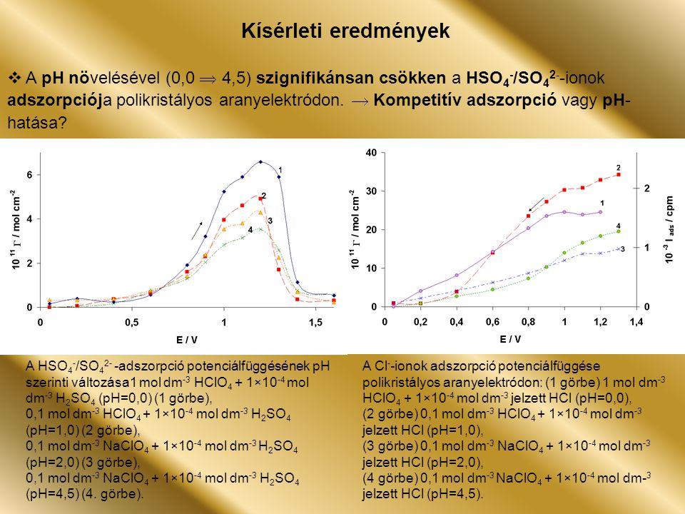 A HSO 4 - / SO 4 2- -ionok adszorpciójának potenciálfüggése polikristályos aranyelektródon: 1 mol dm -3 HClO 4 (pH=0,0) és 1×10 -4 mol dm -3 H 2 SO 4 oldatban ( 1 görbe folyamatos-, 2 görbe megszakításos polarizáció) eltérő koncentrációjú ZnO adagolását követően ( pH= 0,0) (3 görbe) 5×10 -6 mol dm -3, (4 görbe) 5×10 -4 mol dm -3, (5 görbe) 5×10 -3 mol dm -3 ZnO.