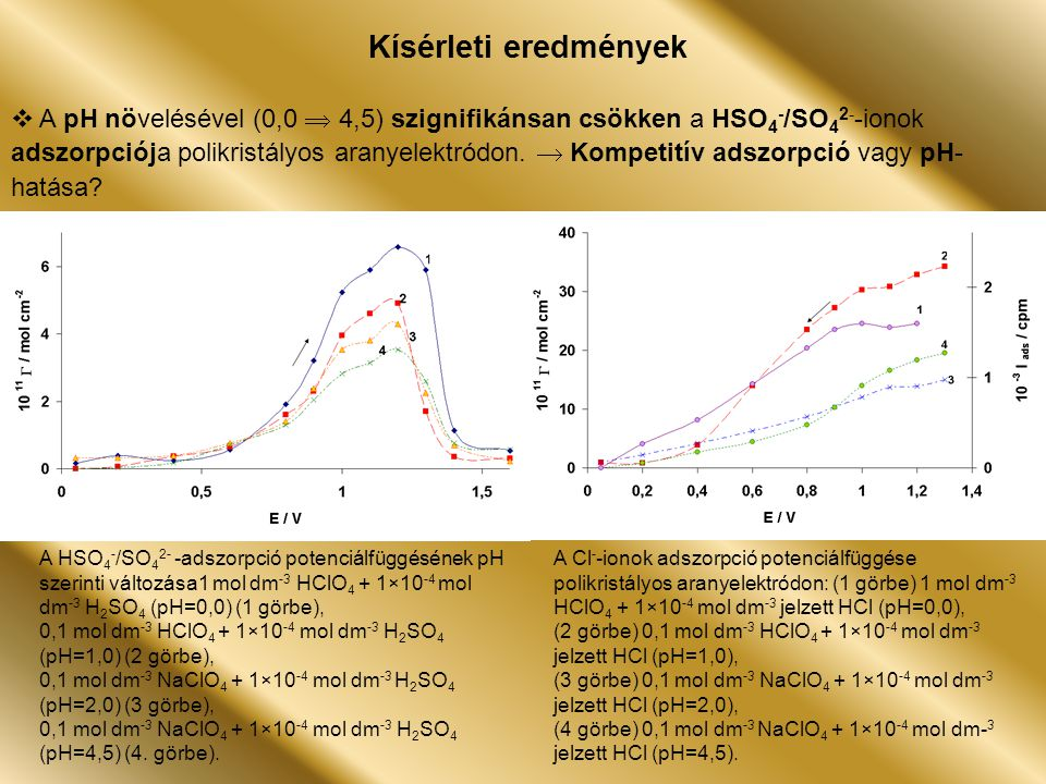 0,1 mol HClO 4 (pH=1,0)0,1 mol NaClO 4 (pH=2,0) 0,1 mol HClO 4 (pH=1,0)0,1 mol NaClO 4 (pH=2,0)