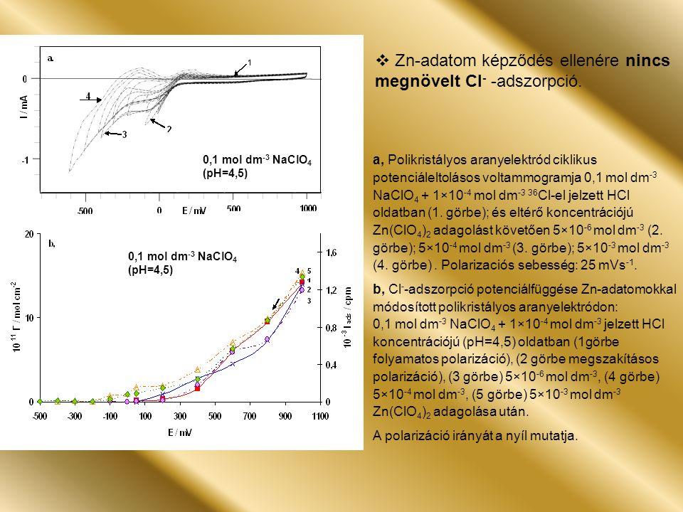 a, Polikristályos aranyelektród ciklikus potenciáleltolásos voltammogramja 0,1 mol dm -3 KH 2 PO 4 + 1×10 -4 mol dm -3 36 Cl-el jelzet HCl oldatban (1.