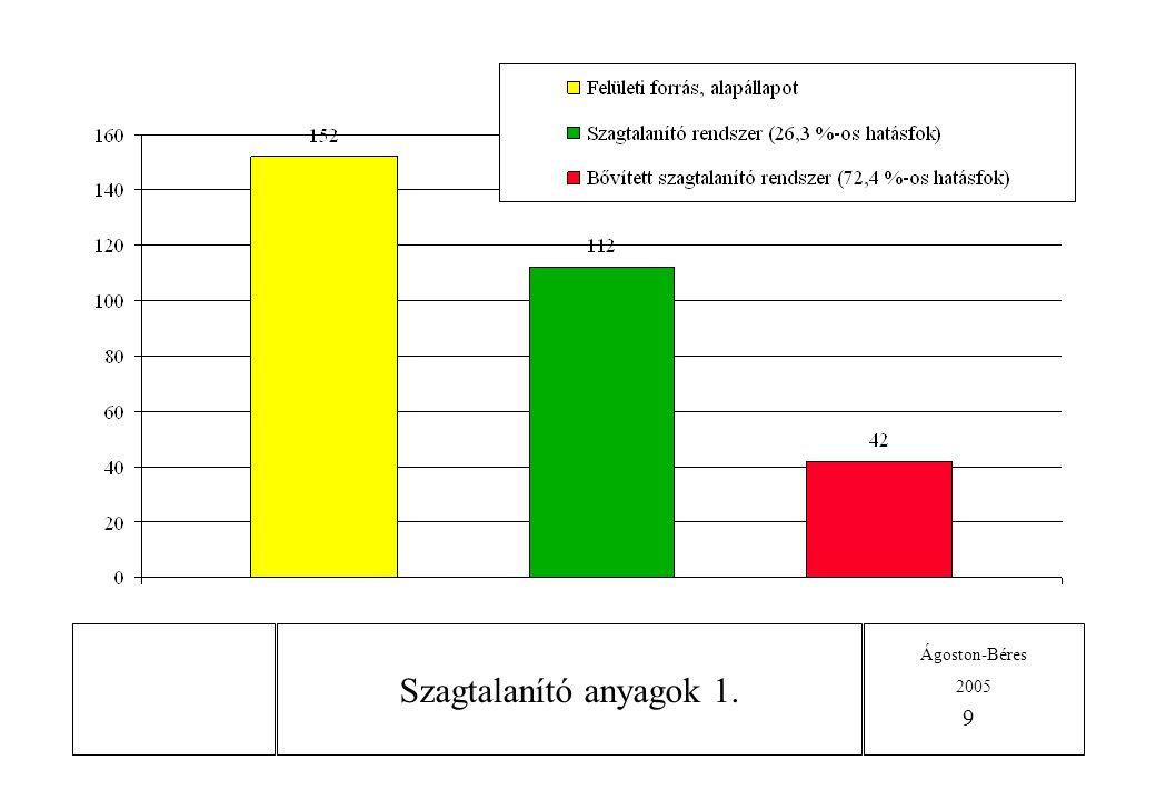 Ágoston-Béres 2005 10 Szagtalanító anyagok 2.