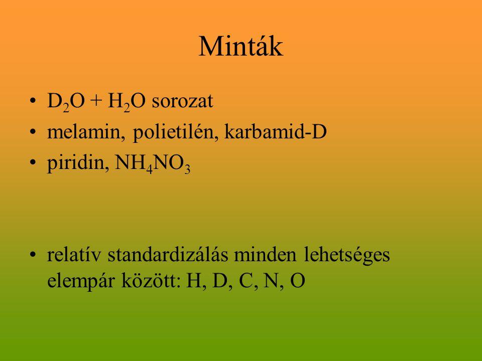 Minták D 2 O + H 2 O sorozat melamin, polietilén, karbamid-D piridin, NH 4 NO 3 relatív standardizálás minden lehetséges elempár között: H, D, C, N, O