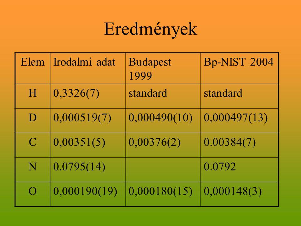 Eredmények ElemIrodalmi adatBudapest 1999 Bp-NIST 2004 H0,3326(7)standard D0,000519(7)0,000490(10)0,000497(13) C0,00351(5)0,00376(2)0.00384(7) N0.0795