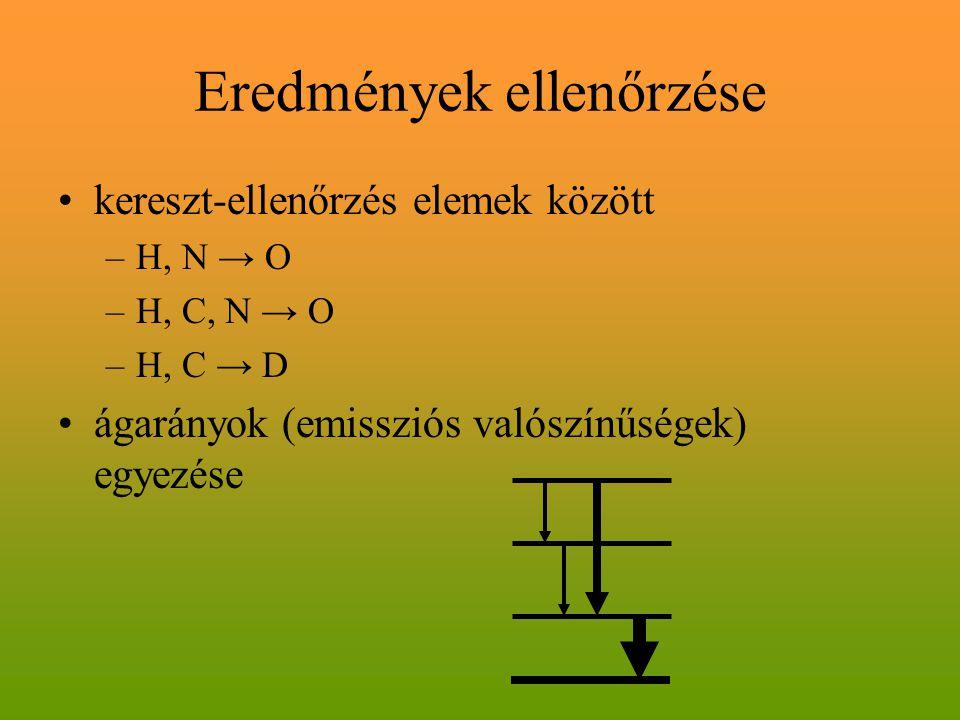 Eredmények ellenőrzése kereszt-ellenőrzés elemek között –H, N → O –H, C, N → O –H, C → D ágarányok (emissziós valószínűségek) egyezése