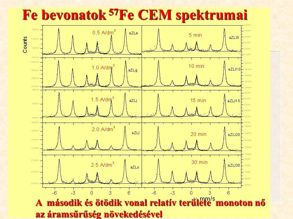 Kuzmann és mtsai. ÖRN 04 Oktober 13, 2004. Fe bevonatok 57 Fe CEM spektrumai A második és ötödik vonal relatív területe monoton nő az áramsűrűség növe
