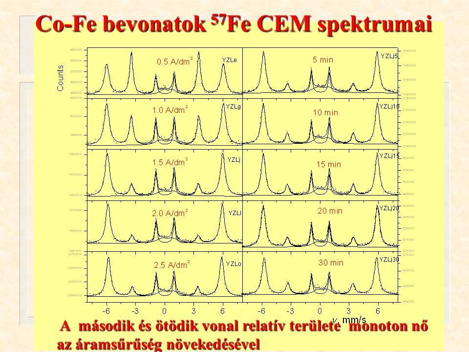 Kuzmann és mtsai. ÖRN 04 Oktober 13, 2004. Co-Fe bevonatok 57 Fe CEM spektrumai A második és ötödik vonal relatív területe monoton nő A második és ötö