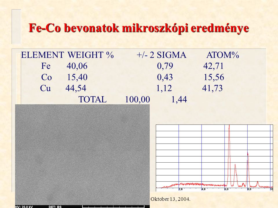 Kuzmann és mtsai. ÖRN 04 Oktober 13, 2004. Fe-Co bevonatok mikroszkópi eredménye ELEMENTWEIGHT %+/- 2 SIGMAATOM% Fe 40,060,79 42,71 Co 15,400,43 15,56