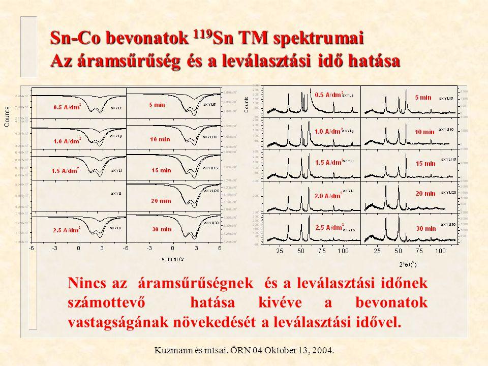 Kuzmann és mtsai. ÖRN 04 Oktober 13, 2004. Sn-Co bevonatok 119 Sn TM spektrumai Az áramsűrűség és a leválasztási idő hatása Nincs az áramsűrűségnek és