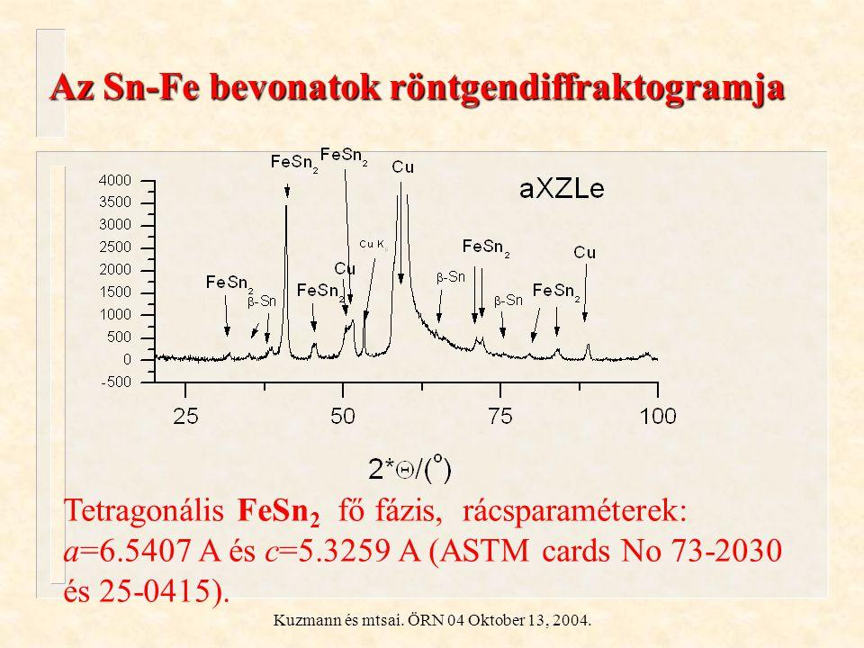 Kuzmann és mtsai. ÖRN 04 Oktober 13, 2004. Az Sn-Fe bevonatok röntgendiffraktogramja Tetragonális FeSn 2 fő fázis, rácsparaméterek: a=6.5407 A és c=5.