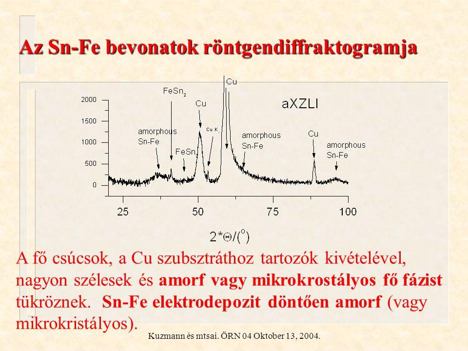 Kuzmann és mtsai. ÖRN 04 Oktober 13, 2004. Az Sn-Fe bevonatok röntgendiffraktogramja A fő csúcsok, a Cu szubsztráthoz tartozók kivételével, nagyon szé