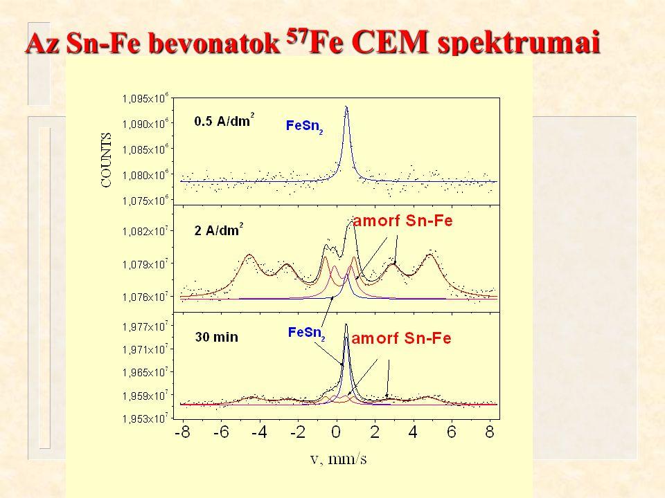 Kuzmann és mtsai. ÖRN 04 Oktober 13, 2004. Az Sn-Fe bevonatok 57 Fe CEM spektrumai