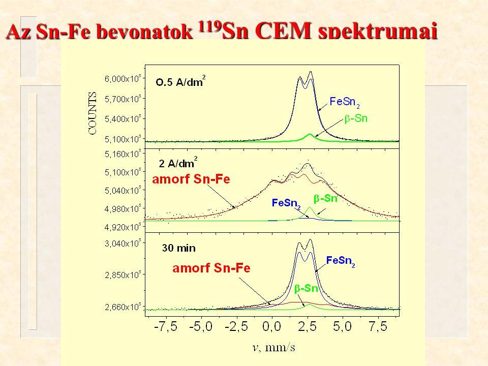 Kuzmann és mtsai. ÖRN 04 Oktober 13, 2004. Az Sn-Fe bevonatok 119 Sn CEM spektrumai