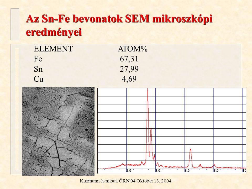 Kuzmann és mtsai. ÖRN 04 Oktober 13, 2004. Az Sn-Fe bevonatok SEM mikroszkópi eredményei ELEMENTATOM% Fe 67,31 Sn 27,99 Cu 4,69