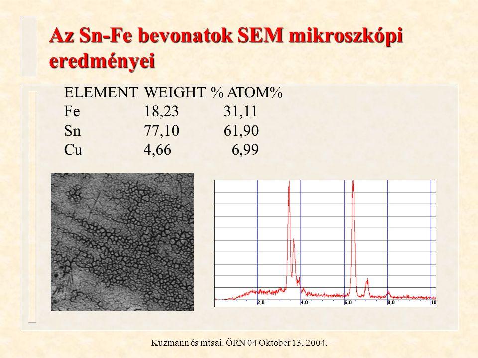 Kuzmann és mtsai. ÖRN 04 Oktober 13, 2004. Az Sn-Fe bevonatok SEM mikroszkópi eredményei ELEMENTWEIGHT % ATOM% Fe 18,2331,11 Sn 77,1061,90 Cu 4,66 6,9