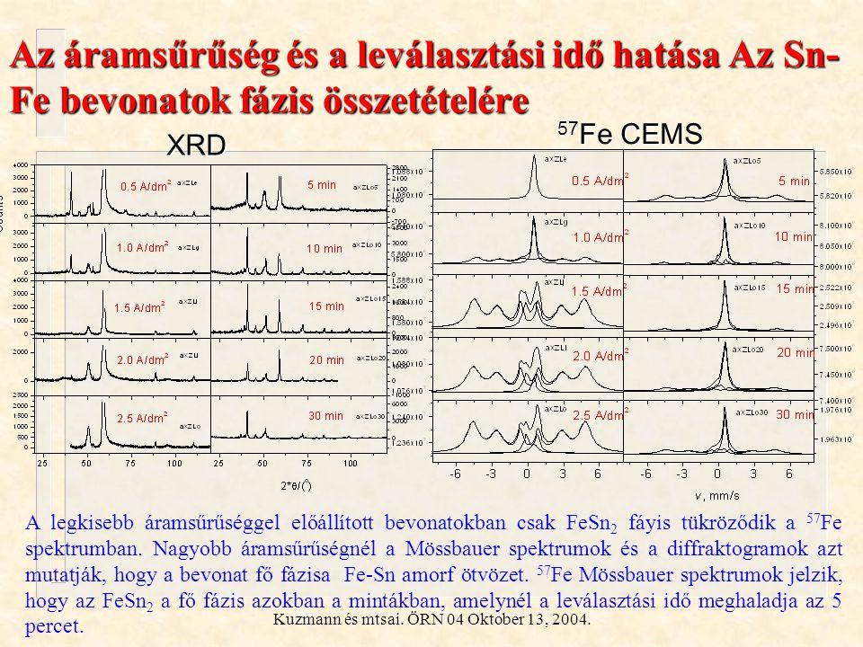 Kuzmann és mtsai. ÖRN 04 Oktober 13, 2004. Az áramsűrűség és a leválasztási idő hatása Az Sn- Fe bevonatok fázis összetételére A legkisebb áramsűrűség
