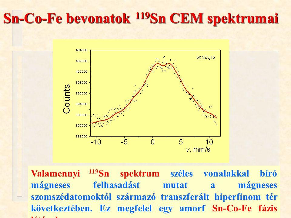 Kuzmann és mtsai. ÖRN 04 Oktober 13, 2004. Sn-Co-Fe bevonatok 119 Sn CEM spektrumai Valamennyi 119 Sn spektrum széles vonalakkal bíró mágneses felhasa