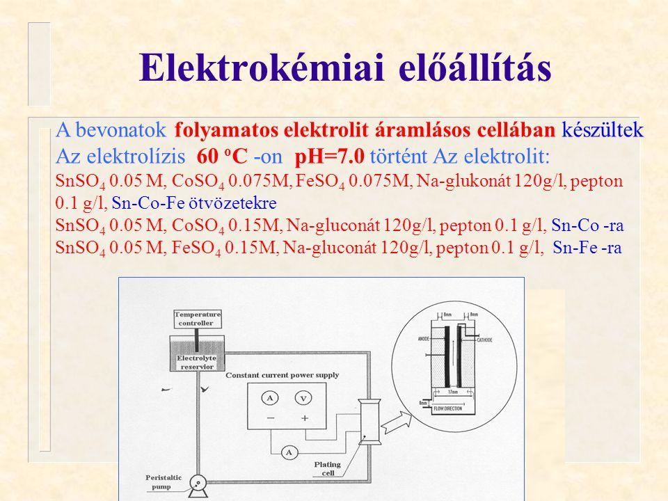 Kuzmann és mtsai. ÖRN 04 Oktober 13, 2004. Elektrokémiai előállítás A bevonatok folyamatos elektrolit áramlásos cellában készültek Az elektrolízis 60